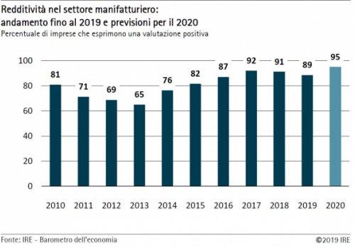 Barometro IRE autunno 2019 - Comparto manifatturiero: crescono export e occupazione