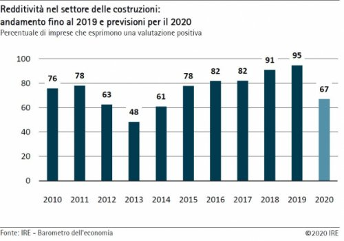 Camera di commercio: Estate 2020, Edilizia altoatesina: grande incertezza sul futuro