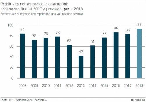 Barometro dell'economia IRE primavera 2018: costruzioni