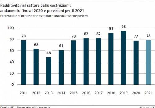 Barometro dell'economia IRE – Estate 2021 Edilizia: bene i fatturati, male gli investimenti. Parla Lazzarini (CNA Costruzioni)