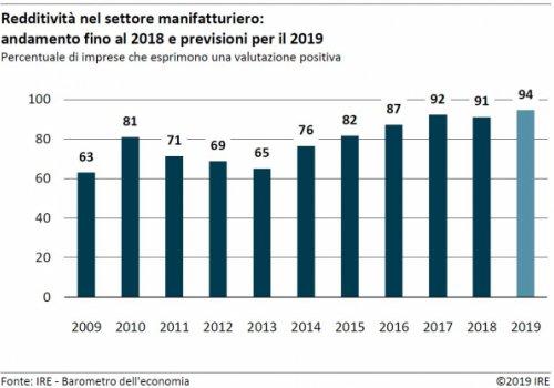 Barometro dell'economia IRE – primavera 2019: Comparto manifatturiero