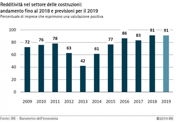 WIFO-Wirtschaftsbarometer Sommer 2019 – Baugewerbe