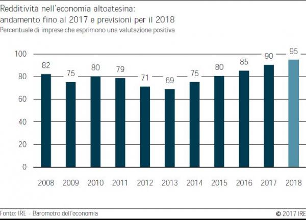 Barometro dell'economia IRE – autunno 2017. Fiducia delle imprese molto elevata