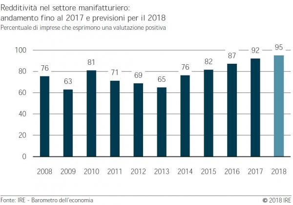 Barometro dell'economia IRE primavera 2018: comparto manifatturiero